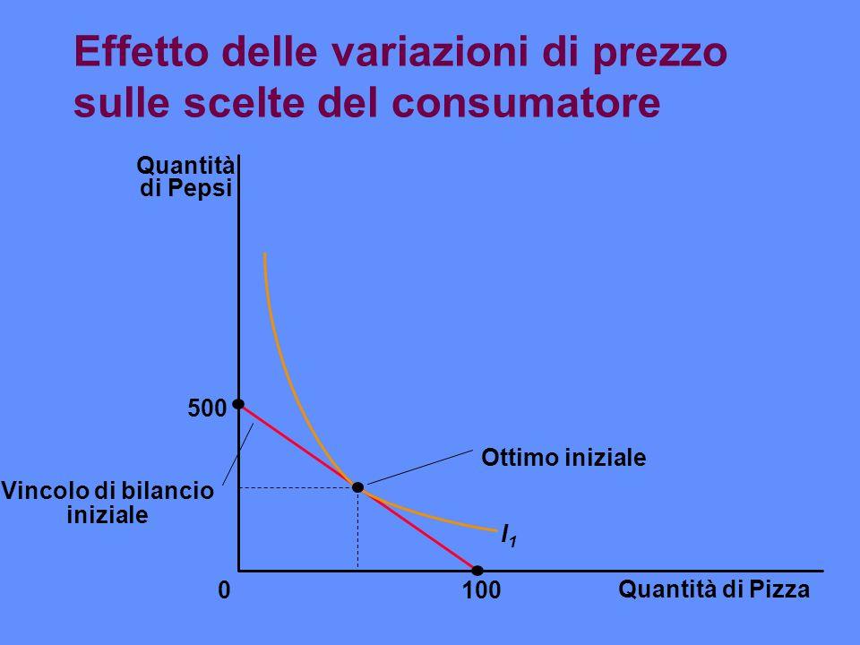Effetto delle variazioni di prezzo sulle scelte del consumatore Quantità di Pizza 100 Quantità di Pepsi 500 0 I1I1 Ottimo iniziale Vincolo di bilancio