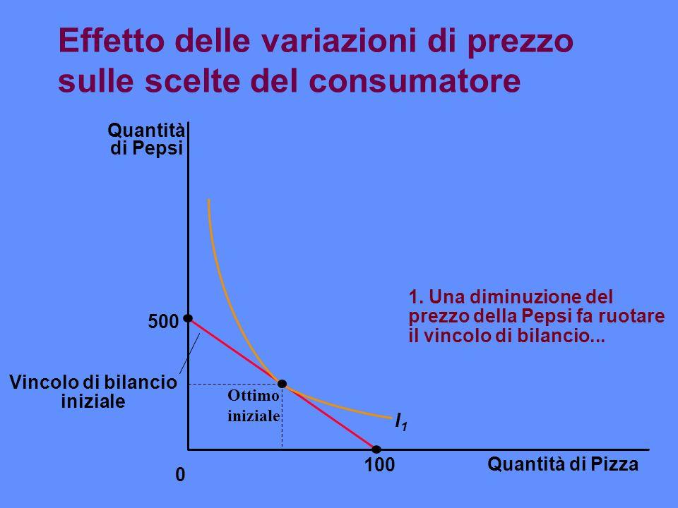 Effetto delle variazioni di prezzo sulle scelte del consumatore Quantità di Pizza 100 Quantità di Pepsi 500 0 I1I1 1. Una diminuzione del prezzo della
