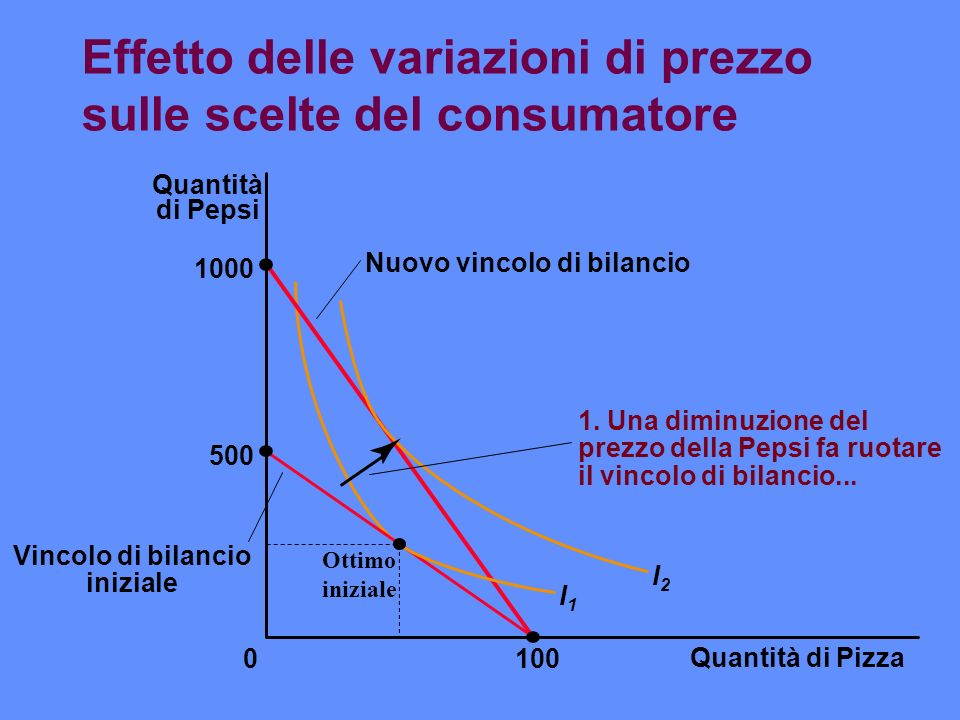 Effetto delle variazioni di prezzo sulle scelte del consumatore Quantità di Pizza 100 Quantità di Pepsi 1000 500 0 I1I1 I2I2 Nuovo vincolo di bilancio