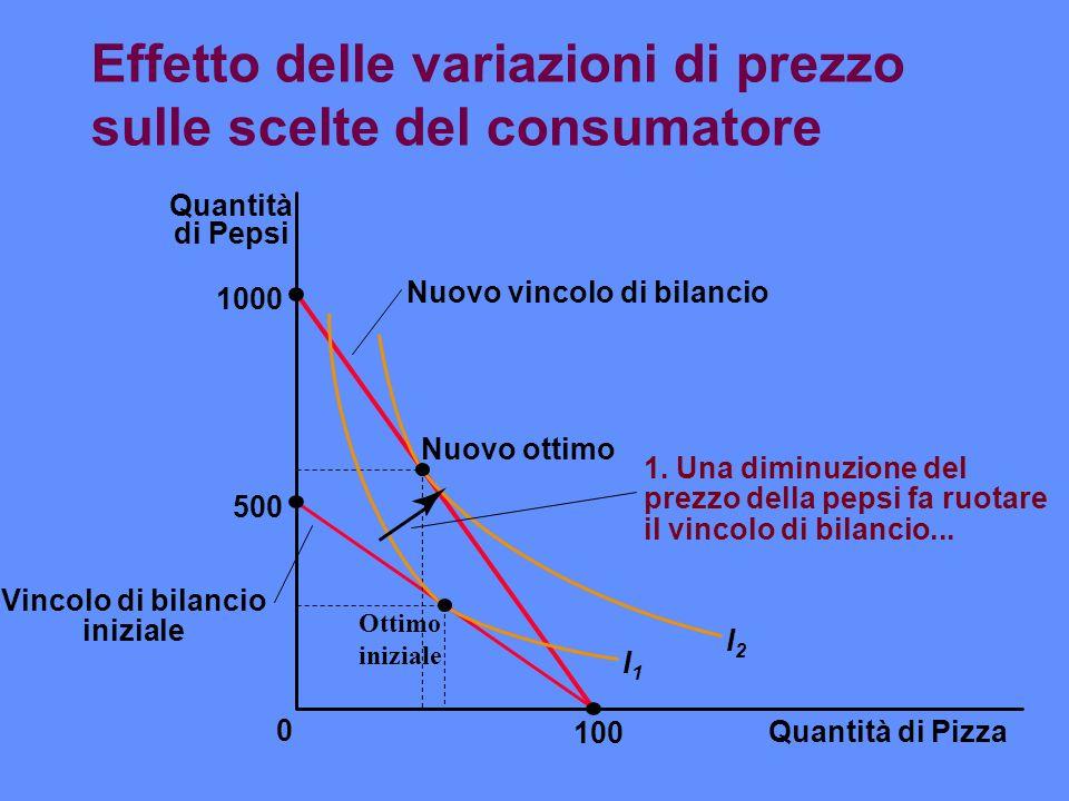 Effetto delle variazioni di prezzo sulle scelte del consumatore Quantità di Pizza 100 Quantità di Pepsi 1000 500 0 Nuovo ottimo I1I1 I2I2 Nuovo vincol