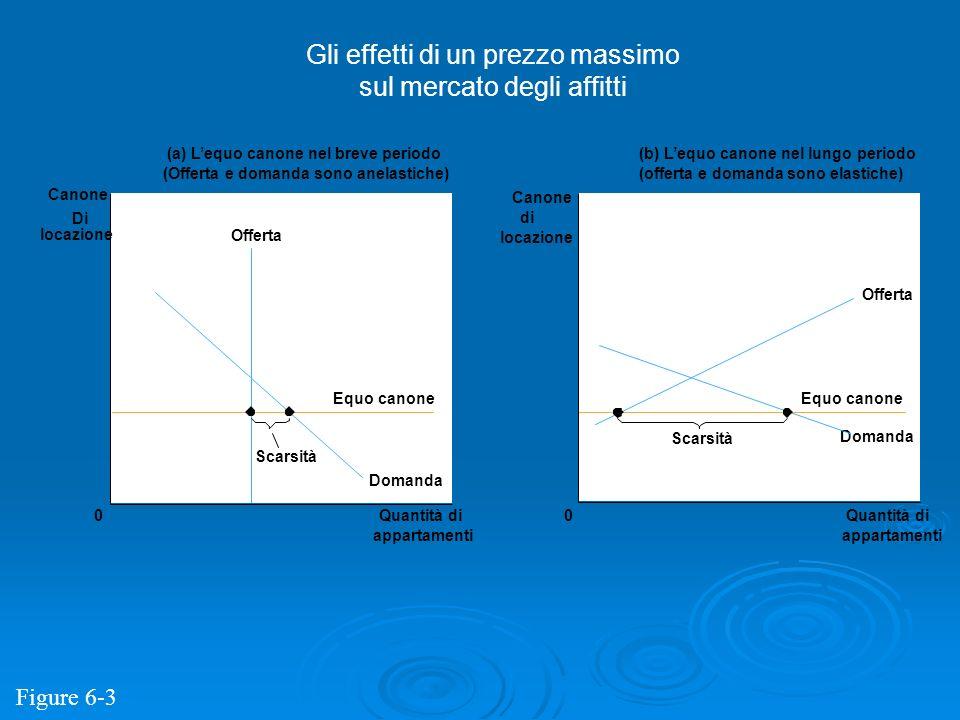 (a) Lequo canone nel breve periodo (Offerta e domanda sono anelastiche) (b) Lequo canone nel lungo periodo (offerta e domanda sono elastiche) Quantità