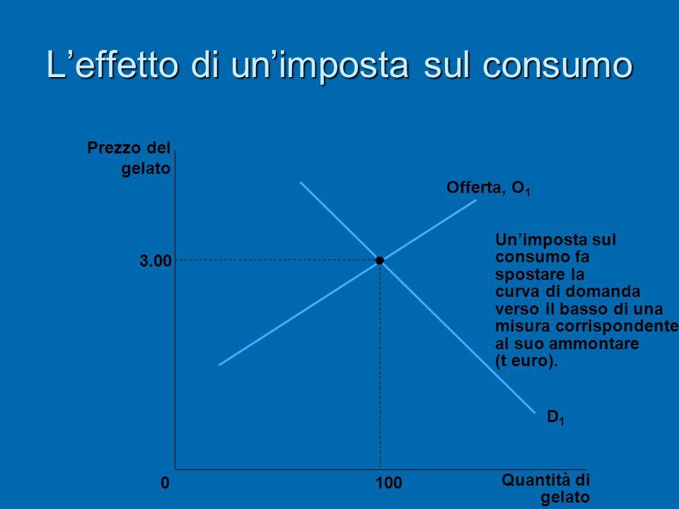 Leffetto di unimposta sul consumo 3.00 Quantità di gelato 0 Prezzo del gelato 100 D1D1 Offerta, O 1 Unimposta sul consumo fa spostare la curva di doma