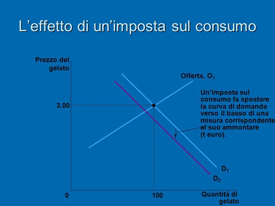 Leffetto di unimposta sul consumo 3.00 Quantità di gelato 0 Prezzo del gelato 100 D1D1 D2D2 Offerta, O 1 Unimposta sul consumo fa spostare la curva di