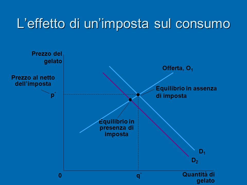 Leffetto di unimposta sul consumo p*p* Quantità di gelato 0 Prezzo del gelato q*q* Equilibrio in presenza di imposta Equilibrio in assenza di imposta