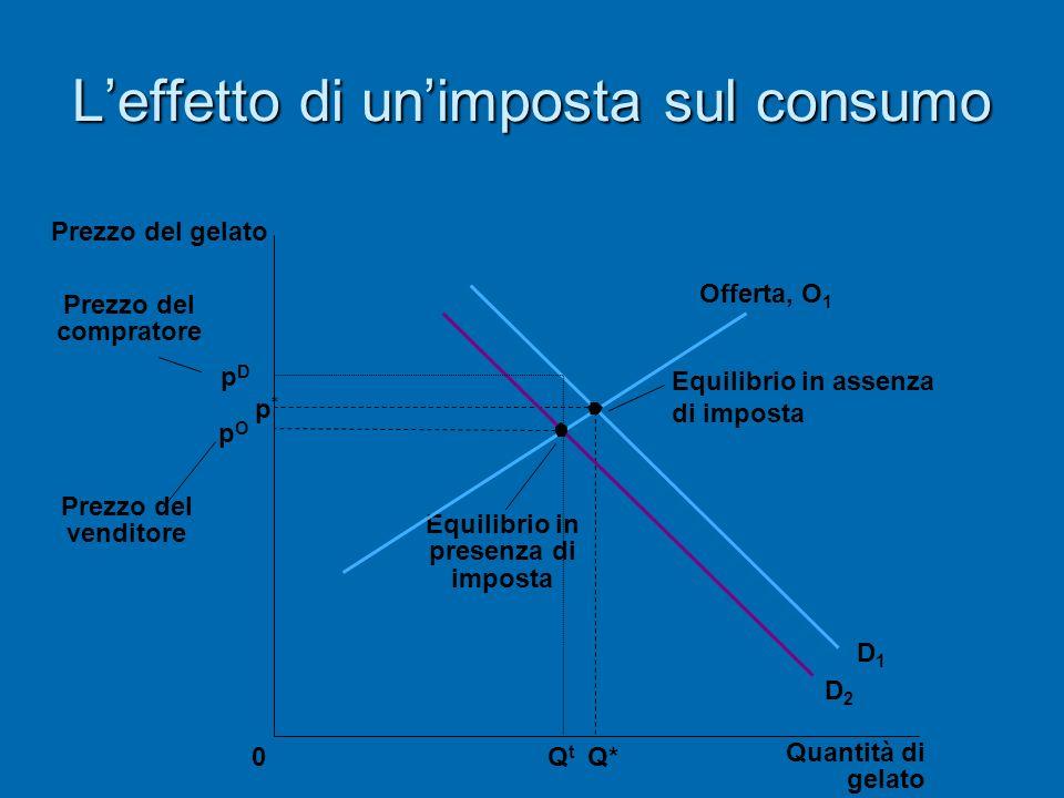 Leffetto di unimposta sul consumo p D p * pOpO Quantità di gelato 0 Prezzo del gelato Prezzo del venditore Q* Q t Equilibrio in presenza di imposta Eq