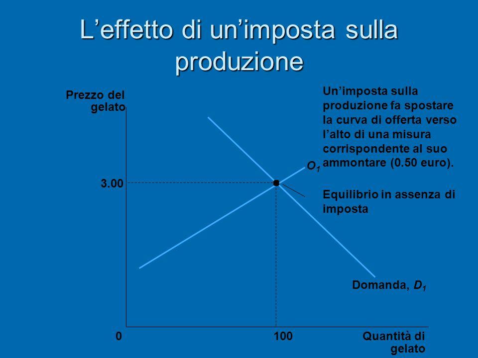 Leffetto di unimposta sulla produzione 3.00 Quantità di gelato 0 Prezzo del gelato 100 Equilibrio in assenza di imposta O1O1 Domanda, D 1 Unimposta su