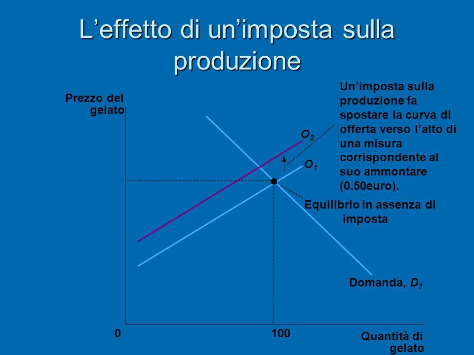 Leffetto di unimposta sulla produzione Quantità di gelato 0 Prezzo del gelato 100 Equilibrio in assenza di imposta O1O1 O2O2 Domanda, D 1 Unimposta su