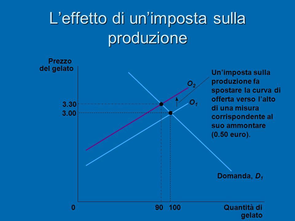 Leffetto di unimposta sulla produzione 3.30 3.00 Quantità di gelato 0 Prezzo del gelato 10090 O1O1 O2O2 Domanda, D 1 Unimposta sulla produzione fa spo