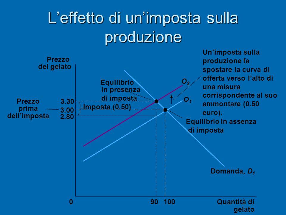 Leffetto di unimposta sulla produzione 3.30 3.00 2.80 Quantità di gelato 0 Prezzo del gelato Prezzo prima dellimposta 10090 Equilibrio in presenza di