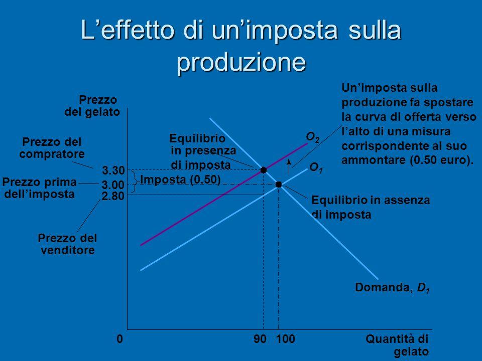 Leffetto di unimposta sulla produzione 3.30 3.00 2.80 Quantità di gelato 0 Prezzo del gelato Prezzo prima dellimposta Prezzo del venditore 10090 Equil