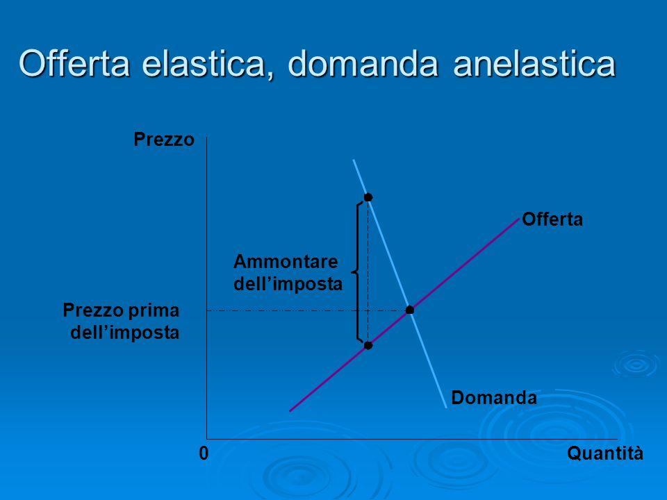 Offerta elastica, domanda anelastica Prezzo prima dellimposta Quantità0 Prezzo Domanda Offerta Ammontare dellimposta