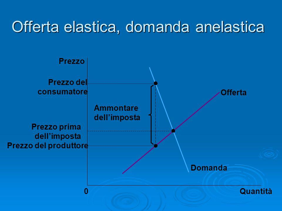 Offerta elastica, domanda anelastica Quantità0 Prezzo Domanda Offerta Ammontare dellimposta Prezzo del produttore Prezzo del consumatore Prezzo prima