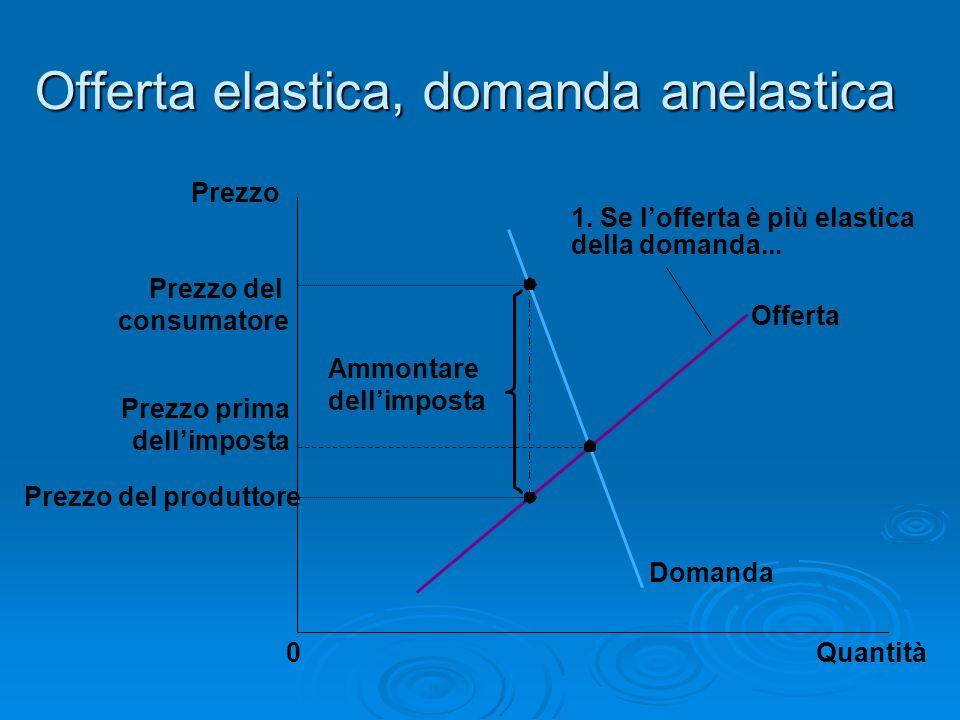 Offerta elastica, domanda anelastica Quantità0 Prezzo Domanda Offerta Ammontare dellimposta 1. Se lofferta è più elastica della domanda... Prezzo del
