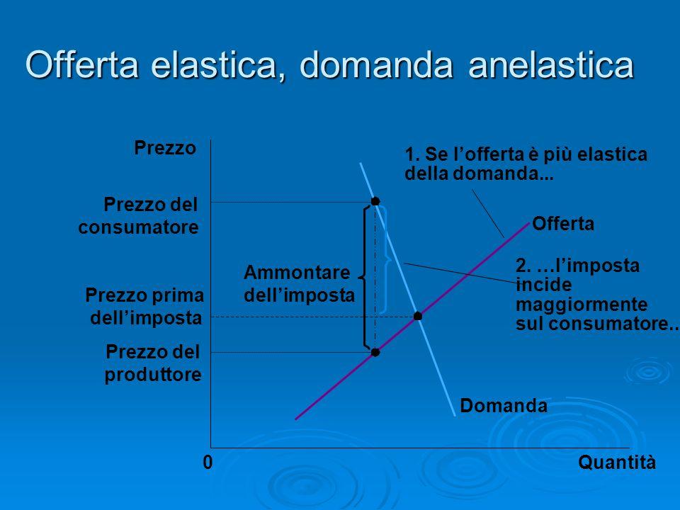 Offerta elastica, domanda anelastica Quantità0 Prezzo Domanda Offerta Ammontare dellimposta 2. …limposta incide maggiormente sul consumatore... 1. Se