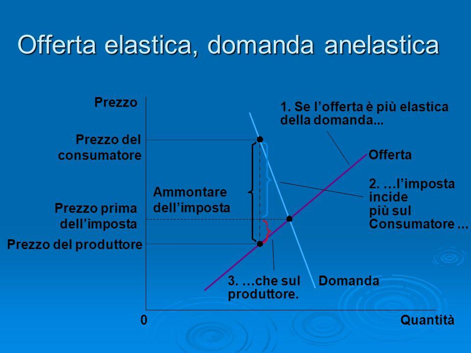 Offerta elastica, domanda anelastica Quantità0 Prezzo Domanda Offerta Ammontare dellimposta 2. …limposta incide più sul Consumatore... 1. Se lofferta