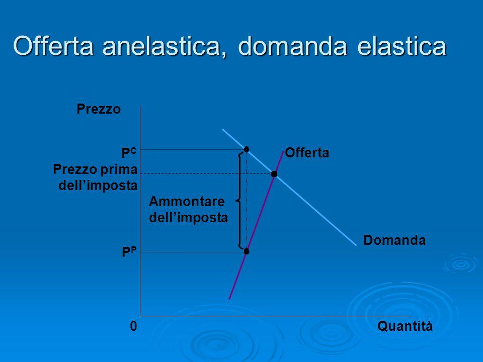 Offerta anelastica, domanda elastica Prezzo prima dellimposta Quantità0 Prezzo Domanda Offerta Ammontare dellimposta P PCPC