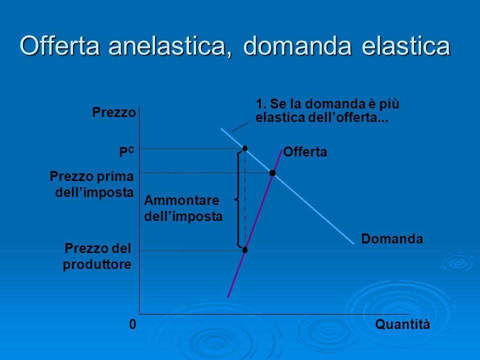 Offerta anelastica, domanda elastica Prezzo prima dellimposta Quantità0 Prezzo Domanda Offerta Ammontare dellimposta Prezzo del produttore PCPC 1. Se