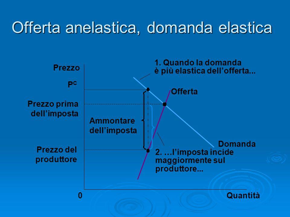 Offerta anelastica, domanda elastica Prezzo prima dellimposta Quantità0 Prezzo Domanda Offerta Ammontare dellimposta Prezzo del produttore PCPC 2. …li