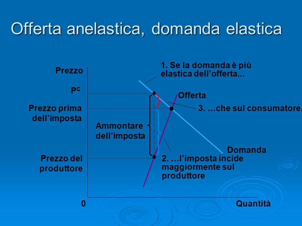 Offerta anelastica, domanda elastica Prezzo prima dellimposta Quantità0 Prezzo Domanda Offerta Ammontare dellimposta Prezzo del produttore P C 2. …lim