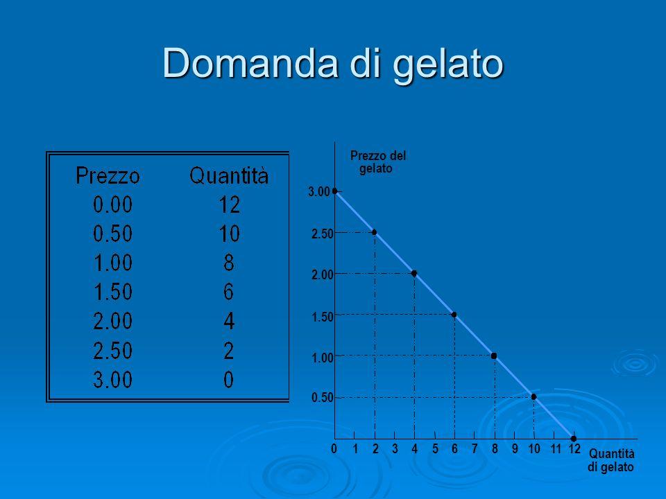 Domanda di gelato Prezzo del gelato 1.50 2.00 2.50 3.00 1.00 0.50 0123456789101112 Quantità di gelato