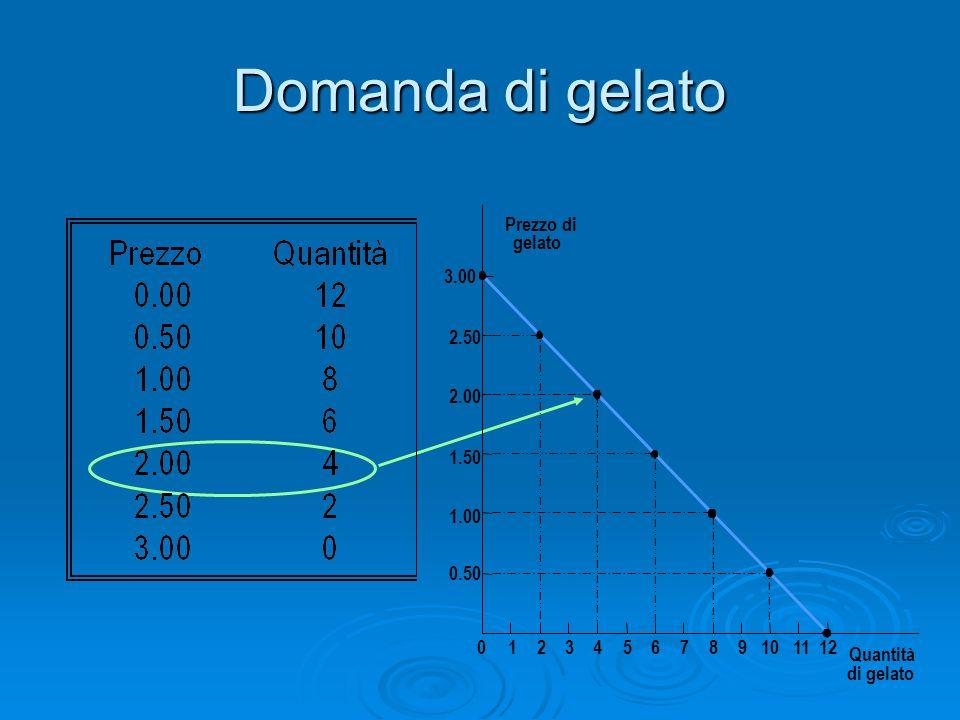 Domanda di gelato Prezzo di gelato 1.50 2.00 2.50 3.00 1.00 0.50 0123456789101112 Quantità di gelato