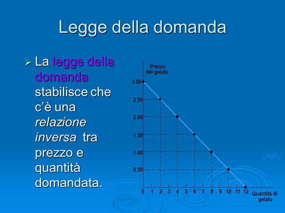 Legge della domanda La legge della domanda stabilisce che cè una relazione inversa tra prezzo e quantità domandata. La legge della domanda stabilisce