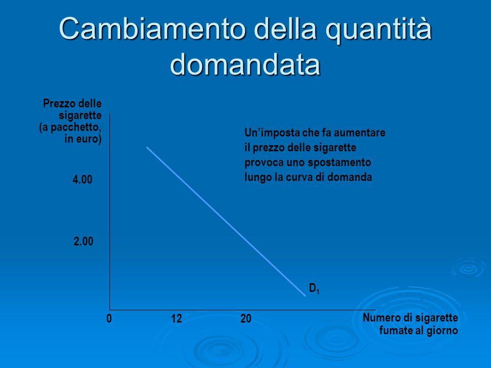 Cambiamento della quantità domandata Prezzo delle sigarette (a pacchetto, in euro) D1D1 01220 4.00 2.00 Unimposta che fa aumentare il prezzo delle sig