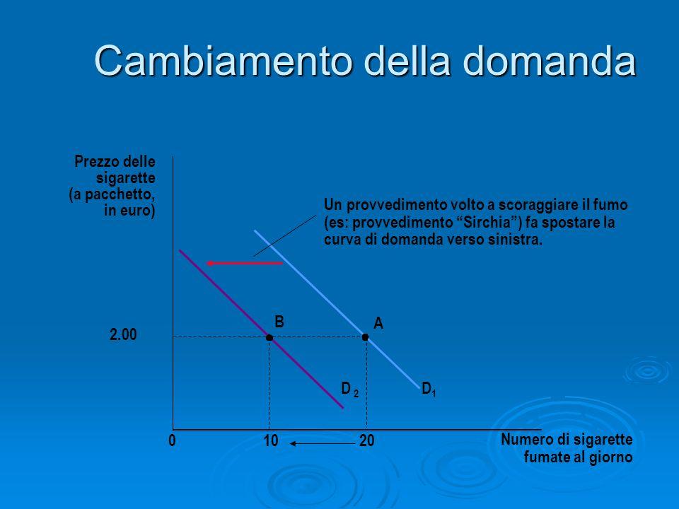 Cambiamento della domanda Prezzo delle sigarette (a pacchetto, in euro) Numero di sigarette fumate al giorno D 2 D1D1 01020 2.00 B A Un provvedimento
