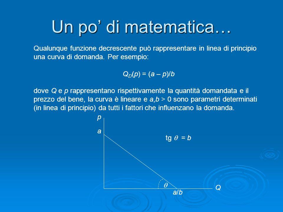 Un po di matematica… Qualunque funzione decrescente può rappresentare in linea di principio una curva di domanda. Per esempio: Q D (p) = (a – p)/b dov