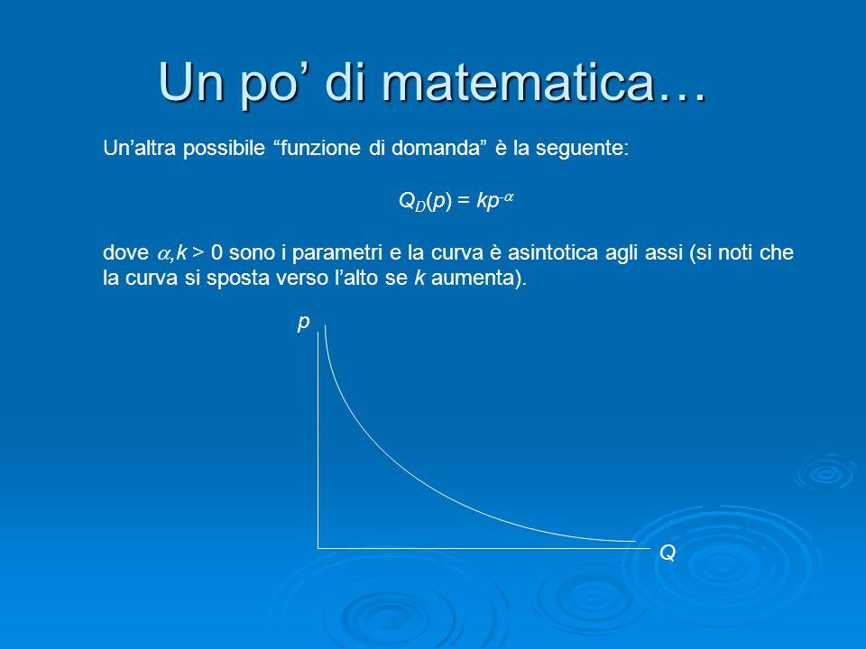Un po di matematica… Unaltra possibile funzione di domanda è la seguente: Q D (p) = kp - dove,k > 0 sono i parametri e la curva è asintotica agli assi