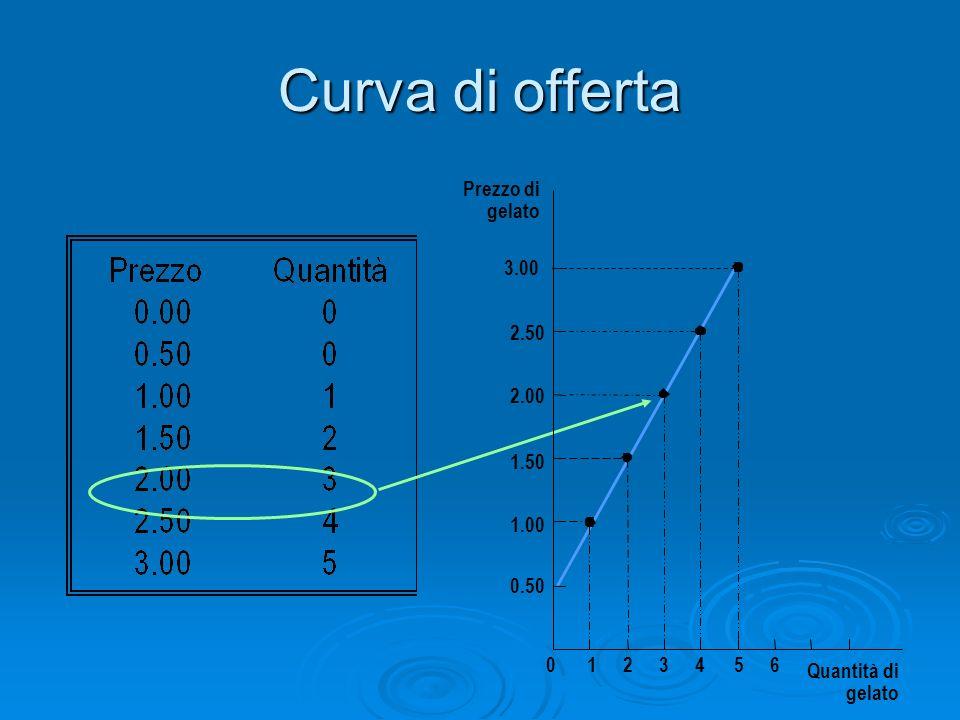 Curva di offerta Prezzo di gelato 1.50 2.00 2.50 3.00 1.00 0.50 0123456 Quantità di gelato