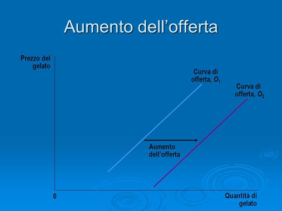 Aumento dellofferta Prezzo del gelato Quantità di gelato 0 Aumento dellofferta Curva di offerta, O 1 Curva di offerta, O 2