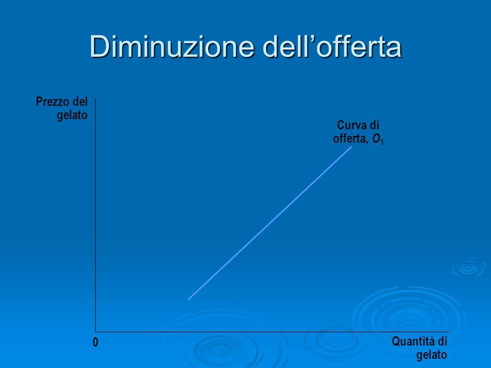 Diminuzione dellofferta Prezzo del gelato Quantità di gelato 0 Curva di offerta, O 1