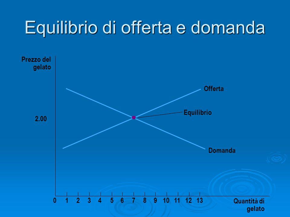 Equilibrio di offerta e domanda Quantità di gelato Prezzo del gelato 2.00 012345678910111213 Equilibrio Offerta Domanda