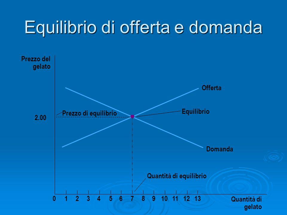 Equilibrio di offerta e domanda Quantità di gelato Prezzo del gelato 2.00 012345678910111213 Quantità di equilibrio Prezzo di equilibrio Equilibrio Of