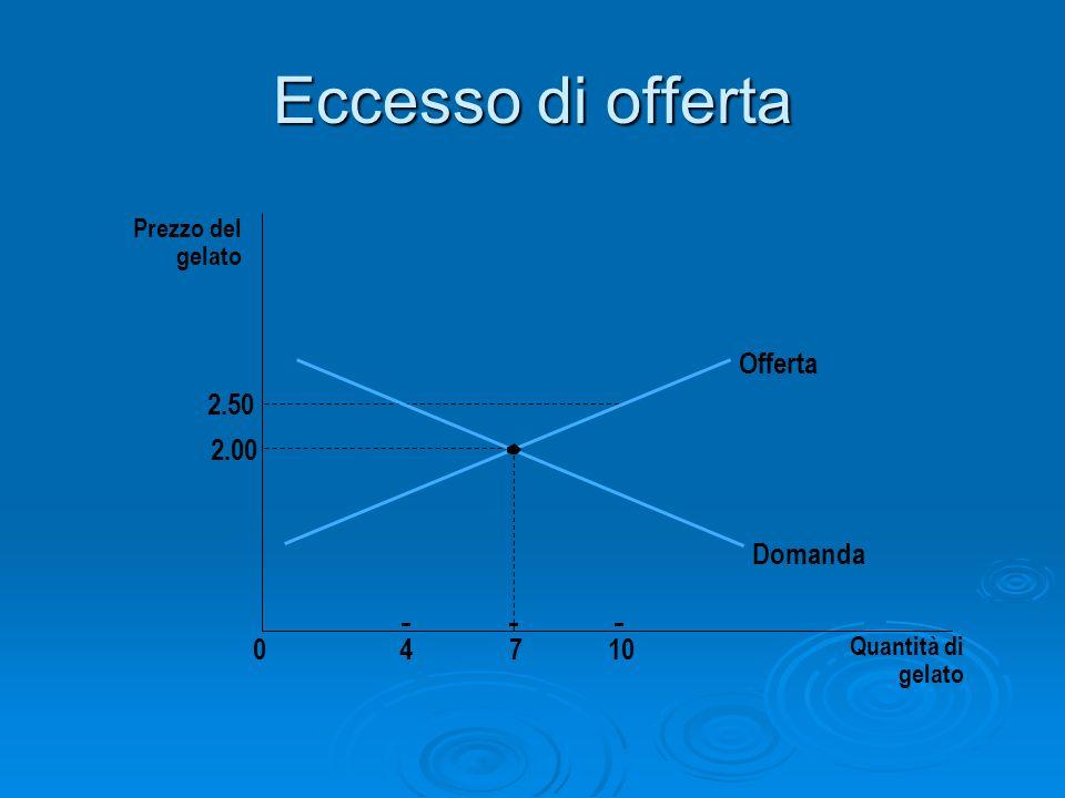 Eccesso di offerta Prezzo del gelato 2.00 2.50 04710 Quantità di gelato Offerta Domanda