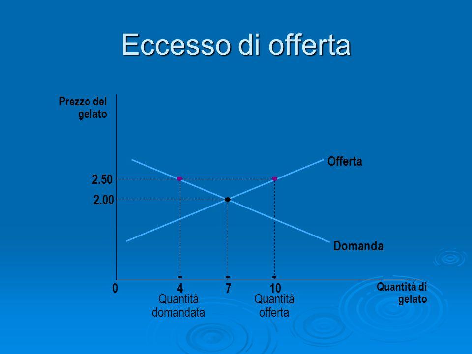 Eccesso di offerta Prezzo del gelato 2.00 2.50 04710 Quantità di gelato Offerta Domanda Quantità domandata Quantità offerta