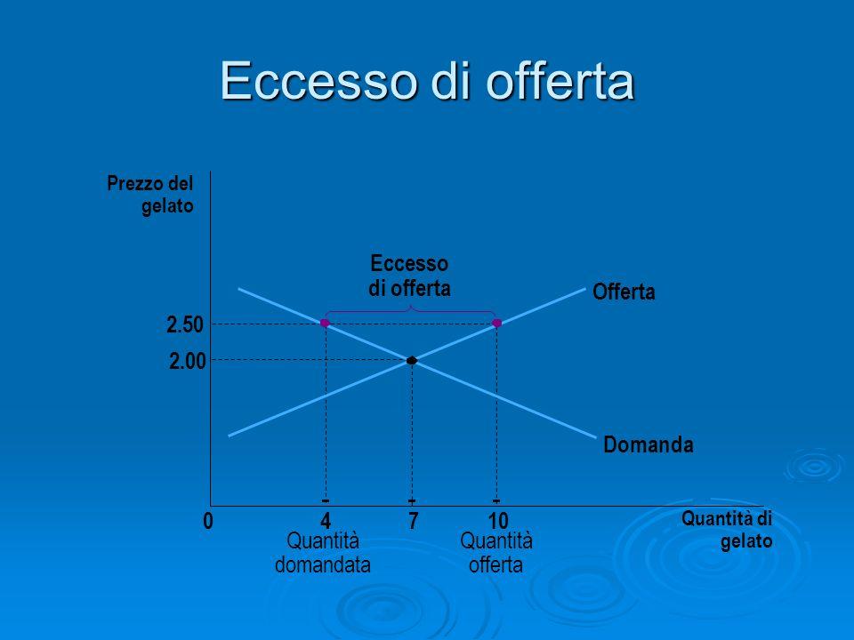 Eccesso di offerta Prezzo del gelato 2.00 2.50 04710 Quantità di gelato Offerta Domanda Quantità domandata Quantità offerta Eccesso di offerta