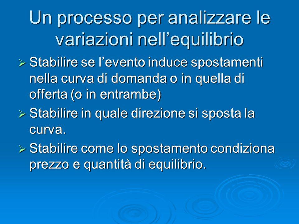 Un processo per analizzare le variazioni nellequilibrio Stabilire se levento induce spostamenti nella curva di domanda o in quella di offerta (o in en