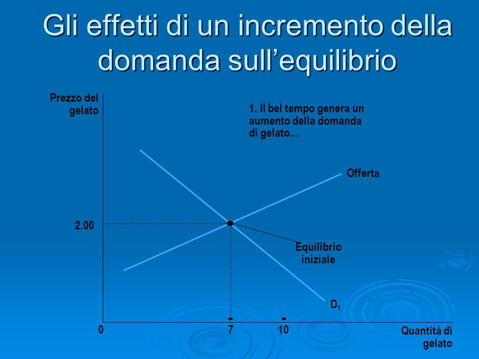 Gli effetti di un incremento della domanda sullequilibrio Prezzo del gelato 2.00 0710 Quantità di gelato Offerta Equilibrio iniziale D1D1 1. Il bel te