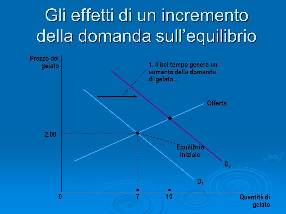 Gli effetti di un incremento della domanda sullequilibrio Prezzo del gelato 2.00 0710 Quantità di gelato Offerta Equilibrio iniziale D1D1 D2D2 1. Il b