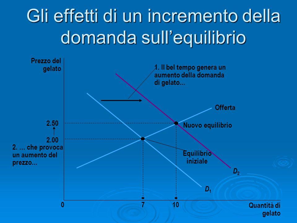 Gli effetti di un incremento della domanda sullequilibrio Prezzo del gelato 2.00 2.50 0710 Quantità di gelato Offerta Nuovo equilibrio D1D1 D2D2 2. …