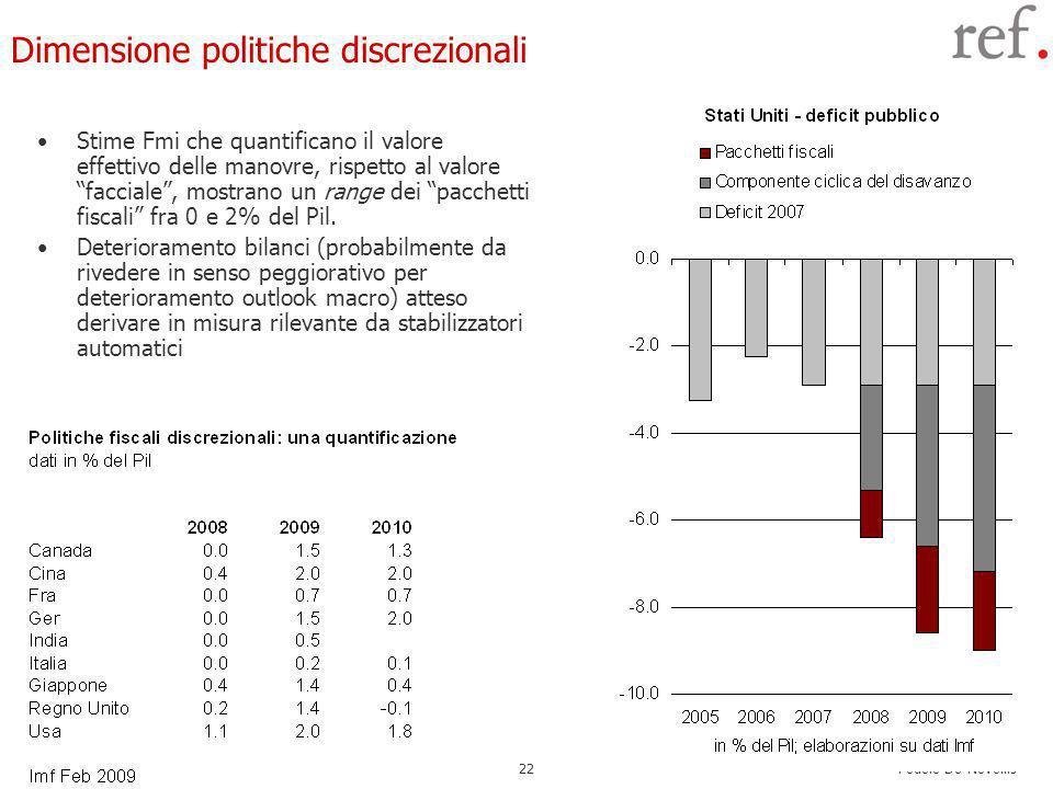 Fedele De Novellis 22 Dimensione politiche discrezionali Stime Fmi che quantificano il valore effettivo delle manovre, rispetto al valore facciale, mostrano un range dei pacchetti fiscali fra 0 e 2% del Pil.