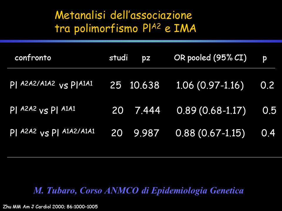 Metanalisi dellassociazione tra polimorfismo Pl A2 e IMA Zhu MM Am J Cardiol 2000; 86:1000-1005 confronto studi pz OR pooled (95% CI) p Pl A2A2/A1A2 v