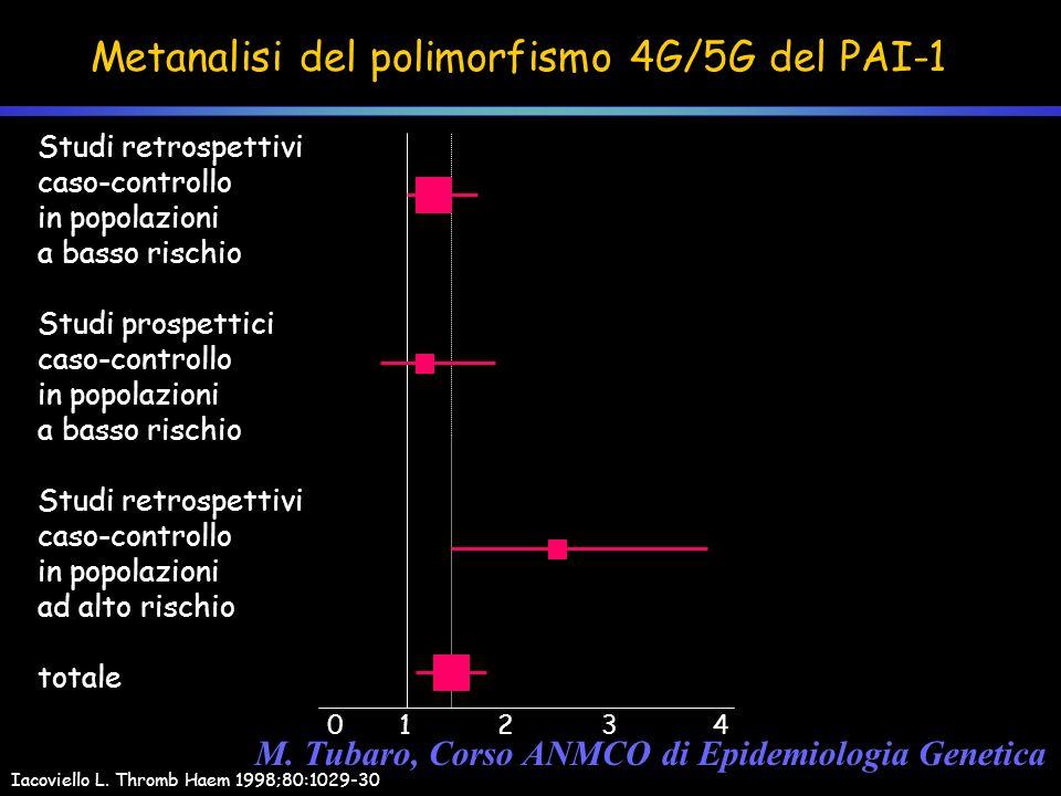Metanalisi del polimorfismo 4G/5G del PAI-1 Iacoviello L. Thromb Haem 1998;80:1029-30 Studi retrospettivi caso-controllo in popolazioni a basso rischi