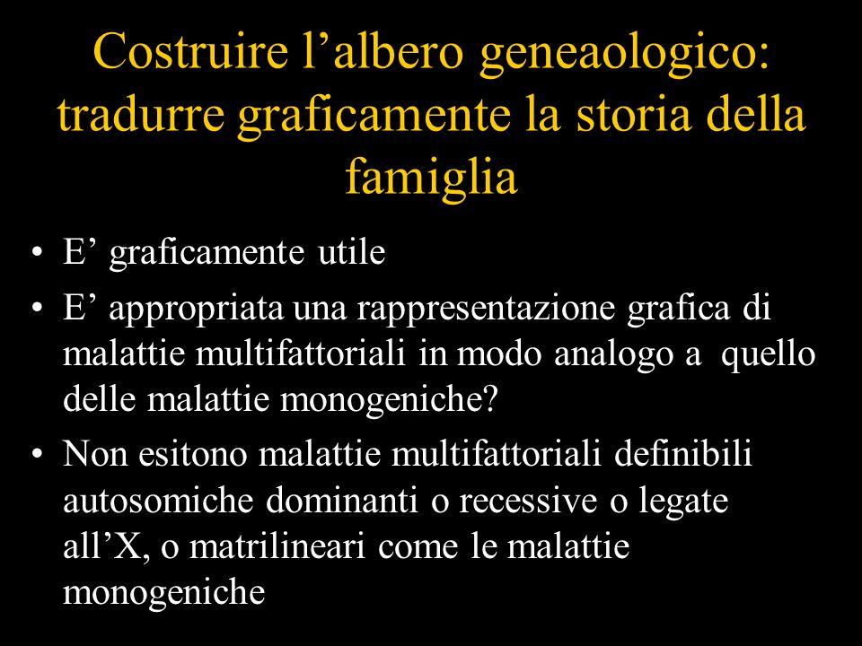 Costruire lalbero geneaologico: tradurre graficamente la storia della famiglia E graficamente utile E appropriata una rappresentazione grafica di mala