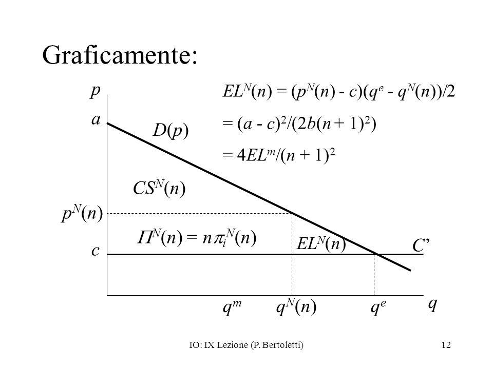 IO: IX Lezione (P. Bertoletti)12 Graficamente: p q pN(n)pN(n) qN(n)qN(n) EL N (n) = (p N (n) - c)(q e - q N (n))/2 = (a - c) 2 /(2b(n + 1) 2 ) = 4EL m