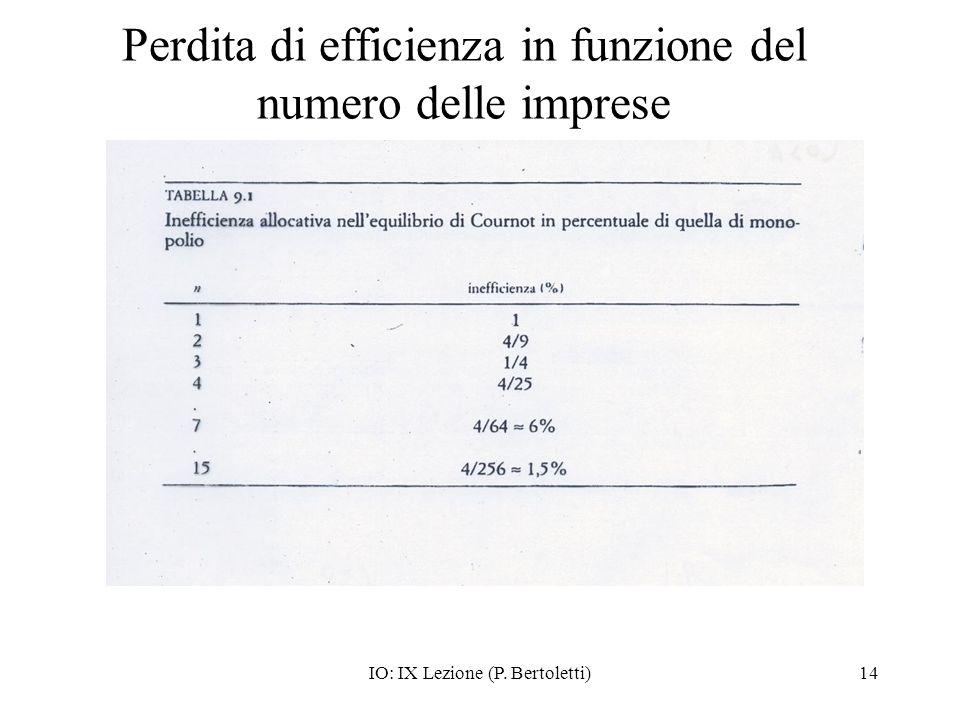 IO: IX Lezione (P. Bertoletti)14 Perdita di efficienza in funzione del numero delle imprese