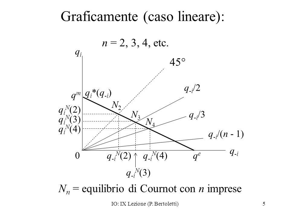 IO: IX Lezione (P. Bertoletti)5 Graficamente (caso lineare): qeqe 0 q-iq-i q i *(q -i ) qmqm qiqi N2N2 q -i /2 45° q i N (2) q -i /3 q i N (3) q i N (