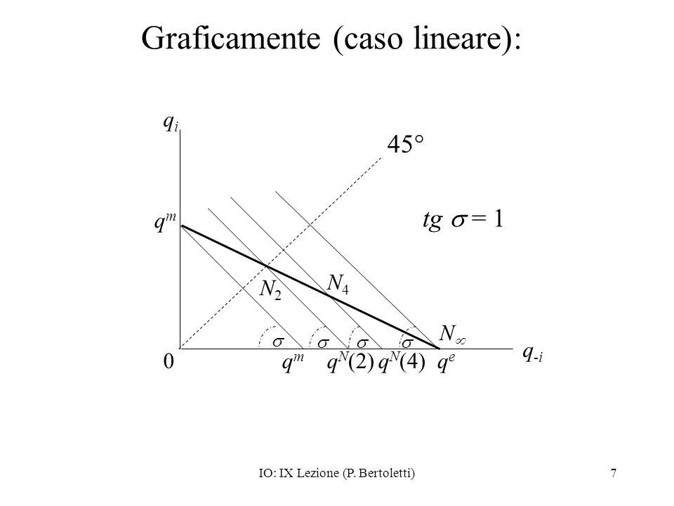 IO: IX Lezione (P. Bertoletti)7 Graficamente (caso lineare): qeqe 0 q-iq-i qmqm qiqi N2N2 45° qmqm q N (4)q N (2) N4N4 tg = 1 N